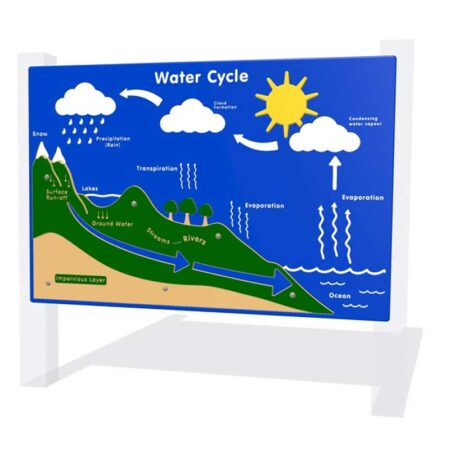 Water Cycle Panel product image 1